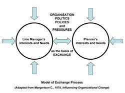 Model_of_exchange_process