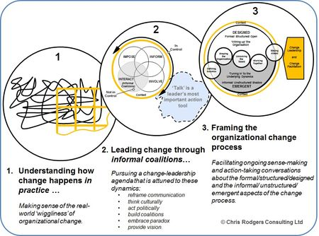 FACILITATING_CHANGE