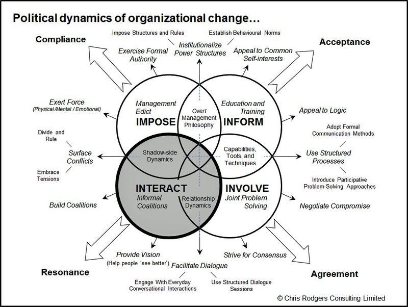 Image result for political dynamics